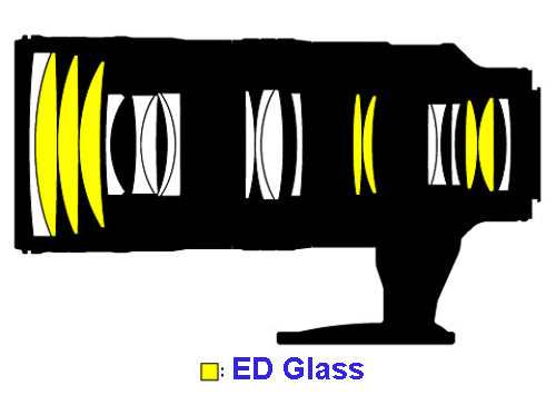 As this illustration indicates, the lens employs a full seven elements of extra low dispersion glass, including three of large diameter at the front for maximum aberration control. This optical formula provides superior image quality that will be obvious particularly at the edges of images made with a full-frame DSLR.