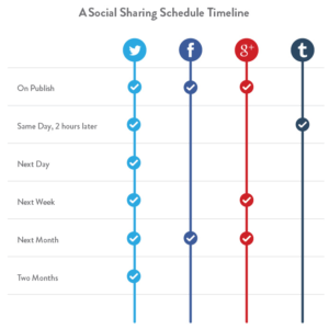 Sharing Content Multiple Times – It's OK To Do It