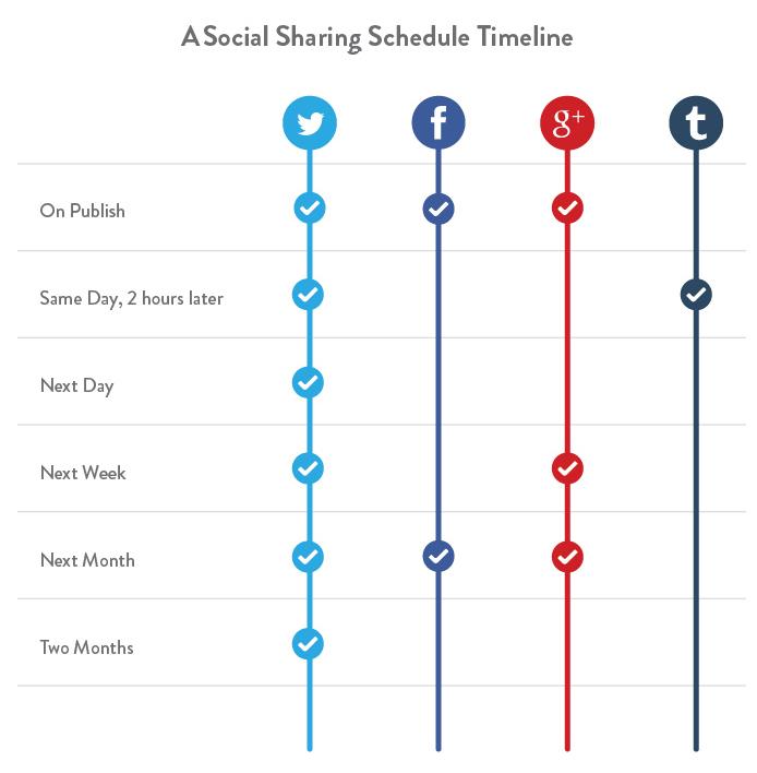 3-social-sharing-timeline